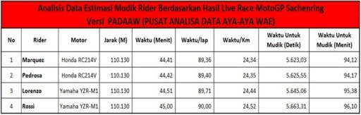 ANALISIS DATA VERSI PADAAW
