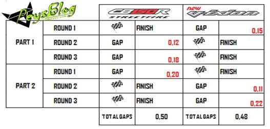 analisis waktu drag race CB150R vs NVL Kars TV versi Peysblog